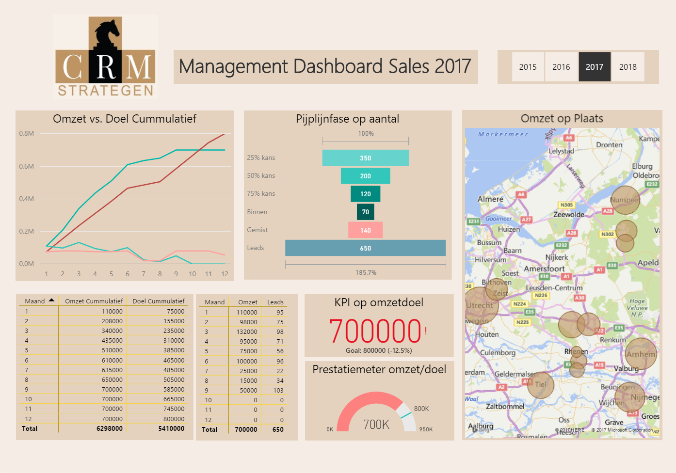 Dashboard-GOED Managementinformatie / Zoho CRM rapportage