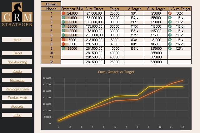 Dashboard in Excel: numerieke vs. visuele dataweergave