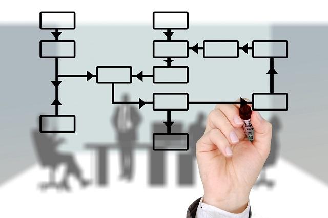 Start CRM selectie met analyse van proces