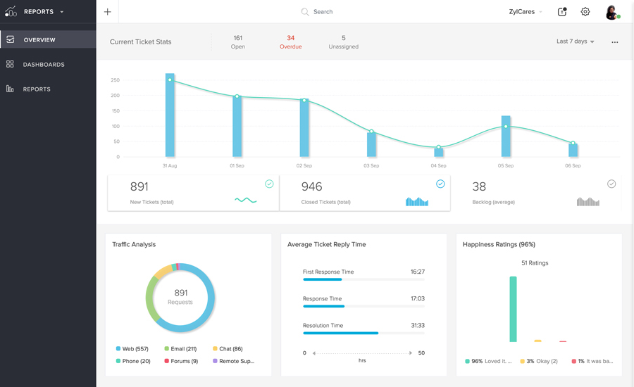 dashboard-desk-KPI Zoho Desk